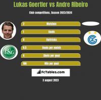 Lukas Goertler vs Andre Ribeiro h2h player stats