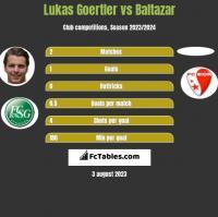 Lukas Goertler vs Baltazar h2h player stats