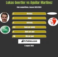 Lukas Goertler vs Aguilar Martinez h2h player stats