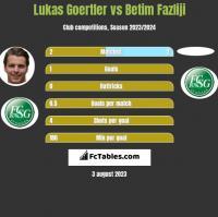 Lukas Goertler vs Betim Fazliji h2h player stats