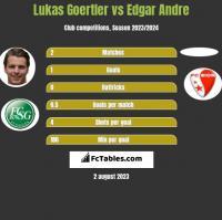 Lukas Goertler vs Edgar Andre h2h player stats