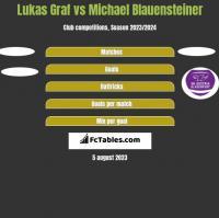 Lukas Graf vs Michael Blauensteiner h2h player stats