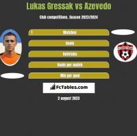 Lukas Gressak vs Azevedo h2h player stats