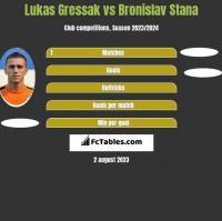 Lukas Gressak vs Bronislav Stana h2h player stats