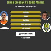 Lukas Gressak vs Budje Manzia h2h player stats