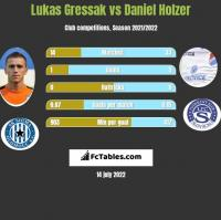 Lukas Gressak vs Daniel Holzer h2h player stats