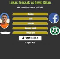 Lukas Gressak vs David Kilian h2h player stats