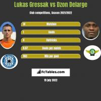 Lukas Gressak vs Dzon Delarge h2h player stats