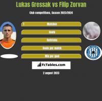 Lukas Gressak vs Filip Zorvan h2h player stats