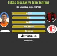 Lukas Gressak vs Ivan Schranz h2h player stats