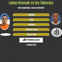 Lukas Gressak vs Ivo Taborsky h2h player stats