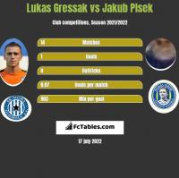 Lukas Gressak vs Jakub Plsek h2h player stats