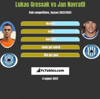 Lukas Gressak vs Jan Navratil h2h player stats