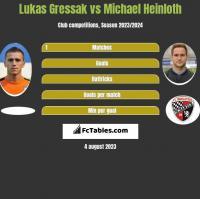 Lukas Gressak vs Michael Heinloth h2h player stats