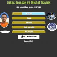 Lukas Gressak vs Michal Travnik h2h player stats