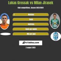 Lukas Gressak vs Milan Jirasek h2h player stats