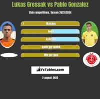 Lukas Gressak vs Pablo Gonzalez h2h player stats