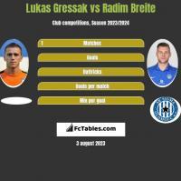 Lukas Gressak vs Radim Breite h2h player stats
