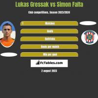 Lukas Gressak vs Simon Falta h2h player stats