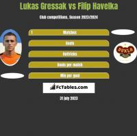 Lukas Gressak vs Filip Havelka h2h player stats