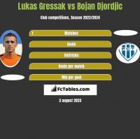 Lukas Gressak vs Bojan Djordjic h2h player stats