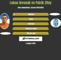 Lukas Gressak vs Patrik Zitny h2h player stats