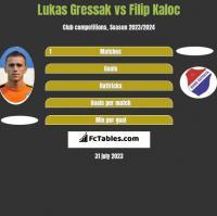 Lukas Gressak vs Filip Kaloc h2h player stats