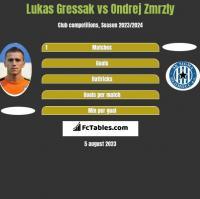 Lukas Gressak vs Ondrej Zmrzly h2h player stats