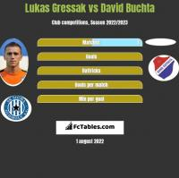 Lukas Gressak vs David Buchta h2h player stats