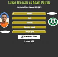 Lukas Gressak vs Adam Petrak h2h player stats