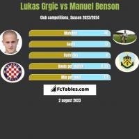 Lukas Grgic vs Manuel Benson h2h player stats
