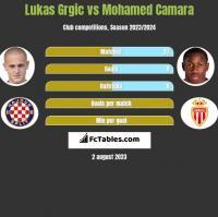 Lukas Grgic vs Mohamed Camara h2h player stats