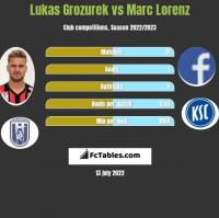 Lukas Grozurek vs Marc Lorenz h2h player stats