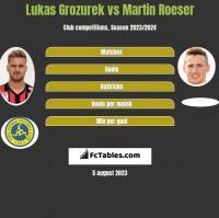 Lukas Grozurek vs Martin Roeser h2h player stats