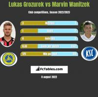 Lukas Grozurek vs Marvin Wanitzek h2h player stats
