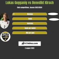 Lukas Gugganig vs Benedikt Kirsch h2h player stats