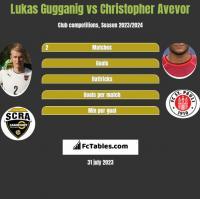 Lukas Gugganig vs Christopher Avevor h2h player stats