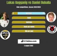 Lukas Gugganig vs Daniel Buballa h2h player stats