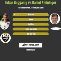 Lukas Gugganig vs Daniel Steininger h2h player stats
