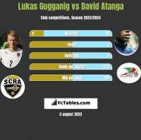 Lukas Gugganig vs David Atanga h2h player stats