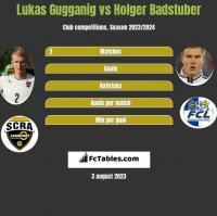 Lukas Gugganig vs Holger Badstuber h2h player stats