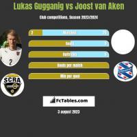 Lukas Gugganig vs Joost van Aken h2h player stats