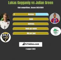 Lukas Gugganig vs Julian Green h2h player stats
