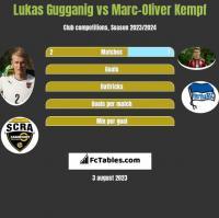 Lukas Gugganig vs Marc-Oliver Kempf h2h player stats
