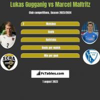 Lukas Gugganig vs Marcel Maltritz h2h player stats