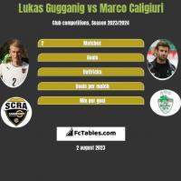 Lukas Gugganig vs Marco Caligiuri h2h player stats