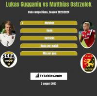 Lukas Gugganig vs Matthias Ostrzolek h2h player stats
