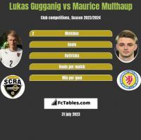 Lukas Gugganig vs Maurice Multhaup h2h player stats