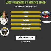 Lukas Gugganig vs Maurice Trapp h2h player stats