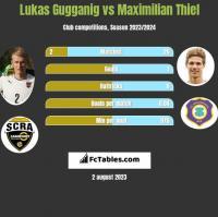 Lukas Gugganig vs Maximilian Thiel h2h player stats